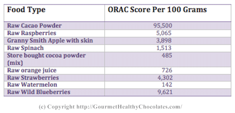 The ORAC score on raw organic dark chocolate is extremely high classifying it as a super food.